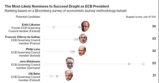 Weidmann Wins Nowotny's Backing to Replace Draghi at ECB Helm