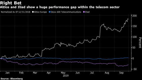 The A-Team of Stocks Is Led by a Telco This Year: Taking Stock