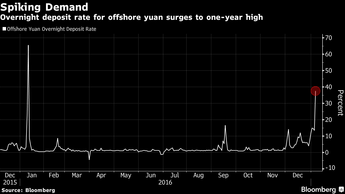 Yuan Surges Against Dollar as China Tightens Capital Control