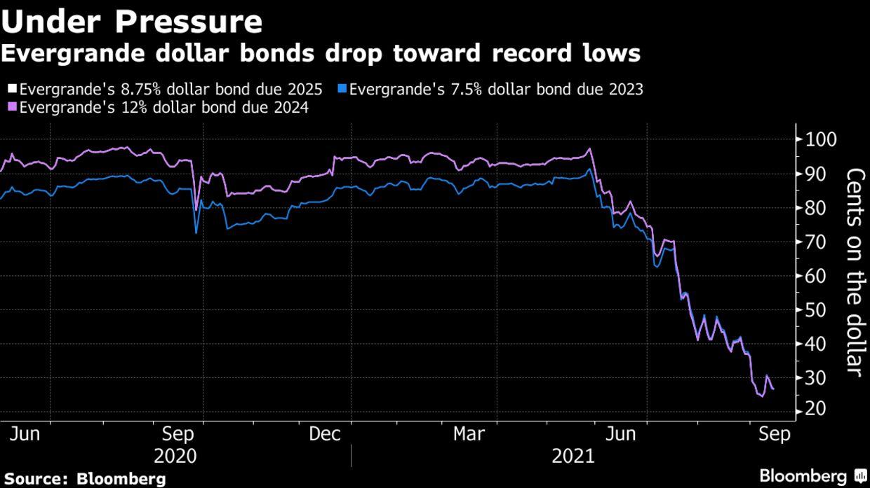 Evergrande dollar bonds drop toward record lows