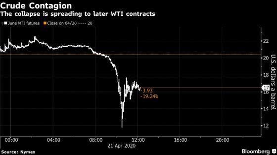 Negative WTI Offers Glimpse of Future for Oil Market in Meltdown