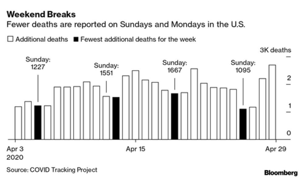Why Coronavirus Reporting Data Is So Bad Bloomberg