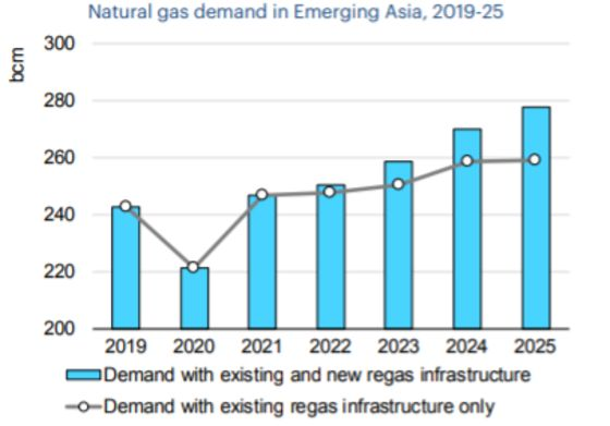 Socar Trading Eyes Major Push Into LNG Gas-to-Power Projects