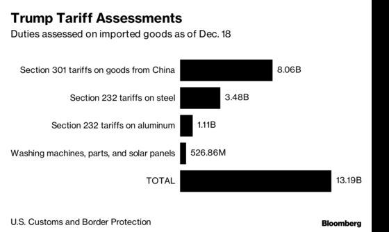 Trump's Tariffs Are Producing Billions, But China Isn't Paying