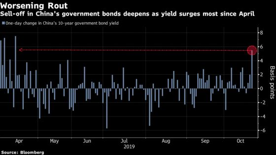 China Bond Rout Worsens as Yield Jumps Most in Six Months