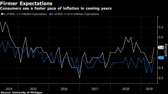 U.S. Consumer Sentiment Jumps to 15-Year High