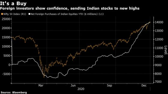 Record Valuations Raise Alarm in Frenzied India Stock Market