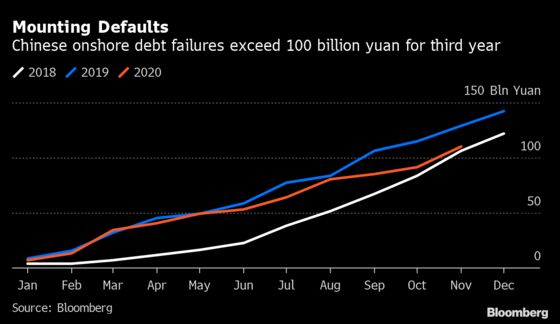 Investors Are Learning to Live With China's Credit Defaults