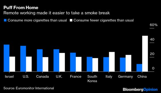 Pandemic Stress Smoking Is Helping Out Big Tobacco