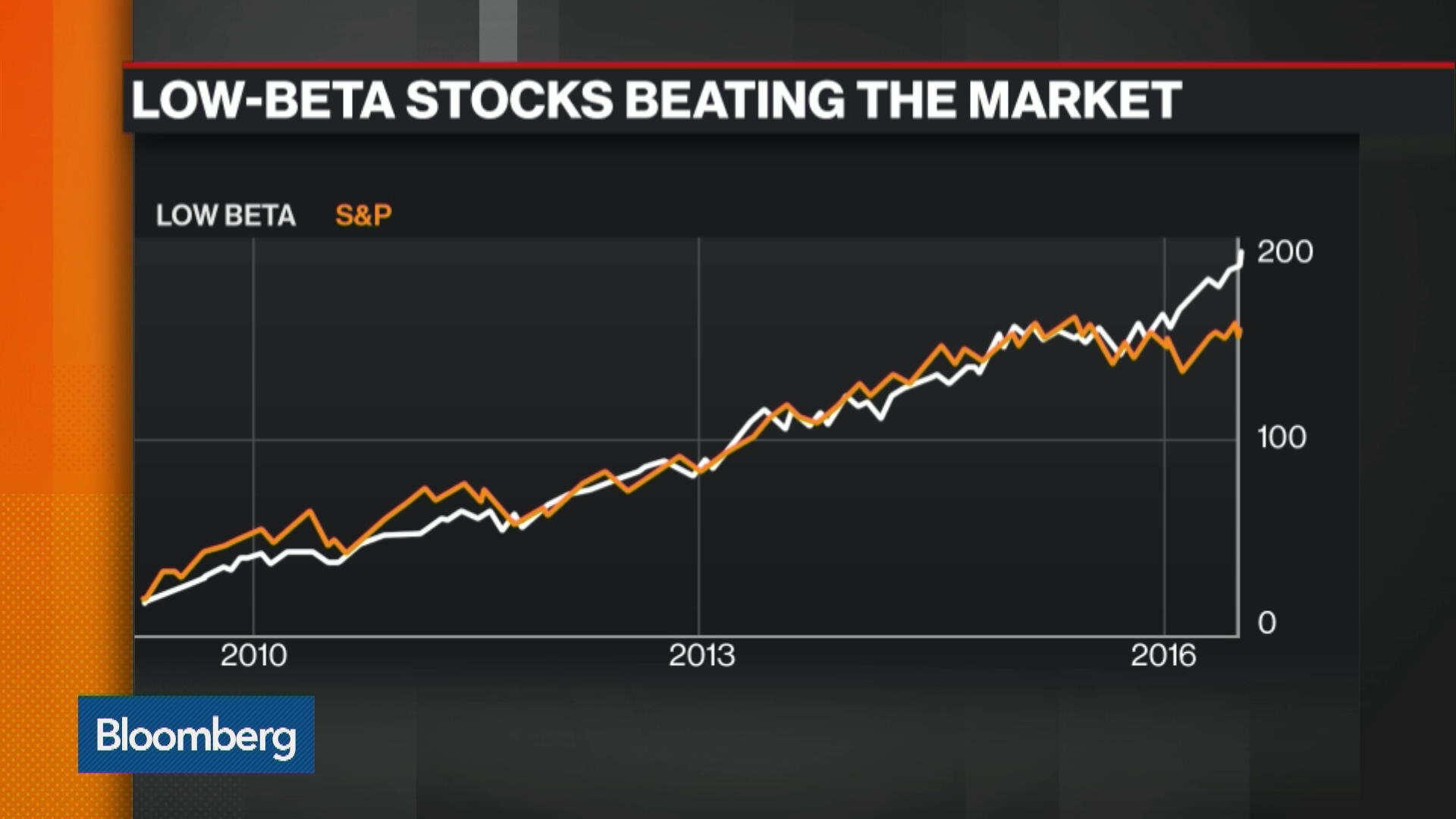 Chart Chat: Low-Beta Stocks Beating the Market - Bloomberg