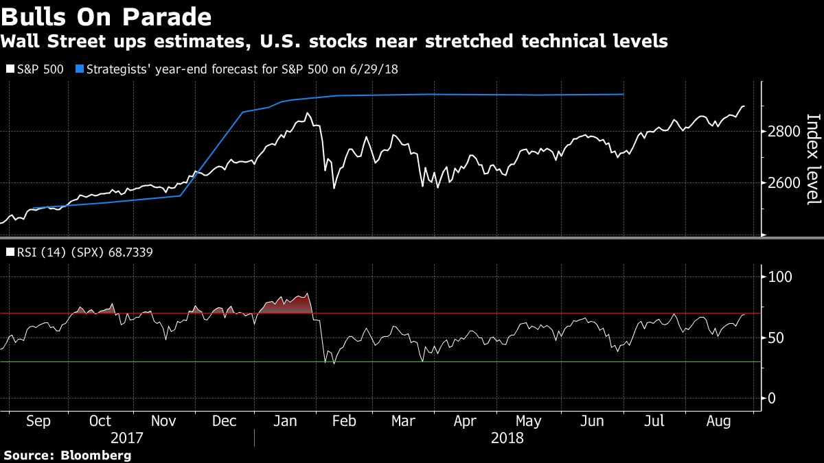 Melt Up On The Mind As Us Stock Advance Hits Euphoria Bloomberg