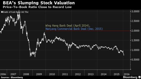 BEA's valuation is far below that of recent Hong Kong bank takeovers.