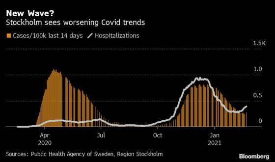 Face-Mask Skepticism Fades in Sweden as Infection Rates Rise