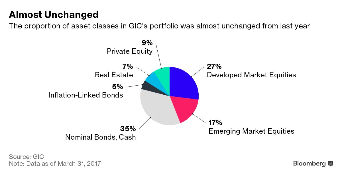 Sovereign wealth fund gic warns investors arent fearful enough gic had 34 percent of its holdings in the us 19 percent in asia excluding japan 12 percent in the euro area 12 percent in japan and 6 percent in the ccuart Gallery