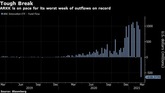 Cathie Wood's Main ETF Rebounds After $4.9 Billion Asset Plunge