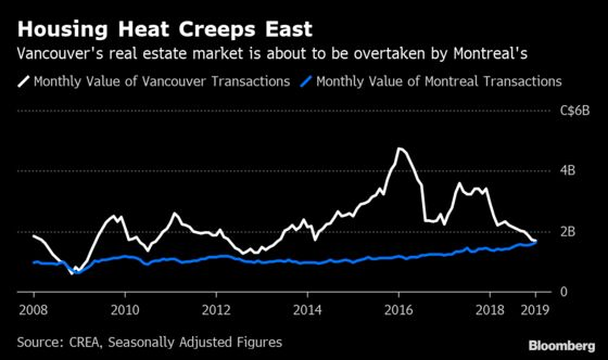 Montreal's Real-Estate Market Is About to Eclipse Vancouver's