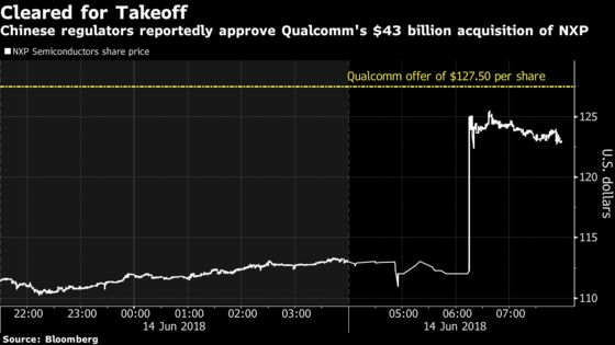 Qualcomm's NXP Deal Is Said to Be Approved by Chinese Regulators