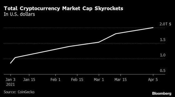 Crypto Market Cap Surpasses $2 Trillion After Doubling This Year
