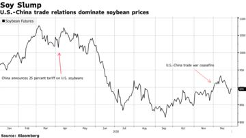 What to Watch in Commodities in 2019: Winners and Losers