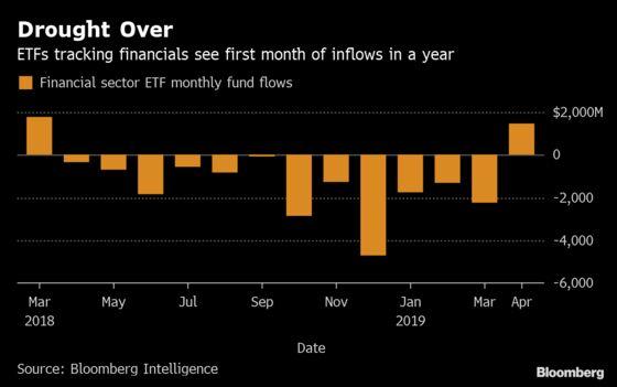Hottest Financials Streak Since 2010 Ends Yearlong ETF Drought