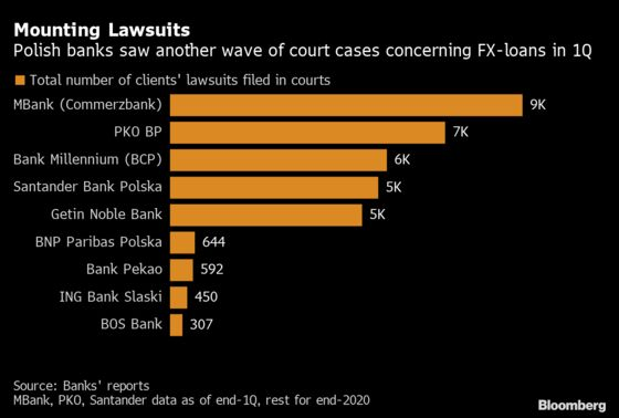EU Court Puts Onus on Polish Courts to Solve ForexMortgage Fights