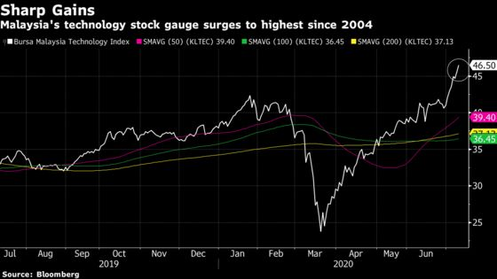 Malaysia Tech Stocks on Fire With Gauge Hitting 16-Year High