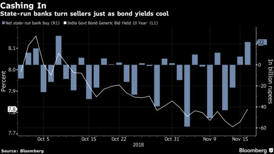 Bonds Face Barrier in India as Banks Sell Into Every Rally