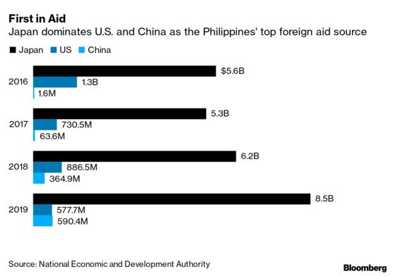 China Yet to Deliver Promised Billions Despite Duterte's Pivot