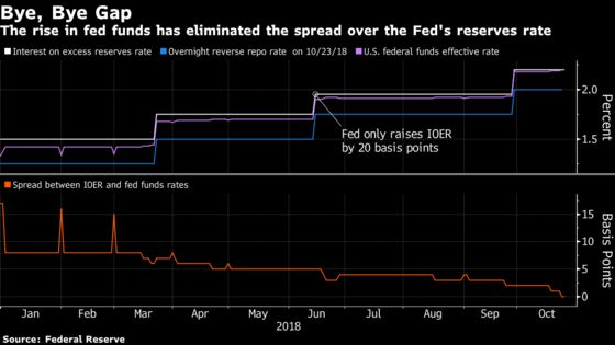 Rising Fed Funds Rate to Sharpen Focus on Bank Reserves Question