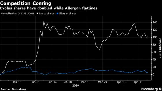 Botox Competitor Aims to Take Market Share as Allergan Stumbles