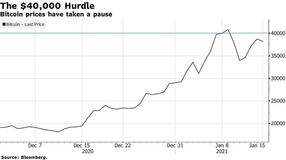 Harga Bitcoin telah berhenti
