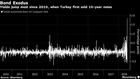 Lira Plunges After Turkish Central Bank Unexpectedly Holds Rates