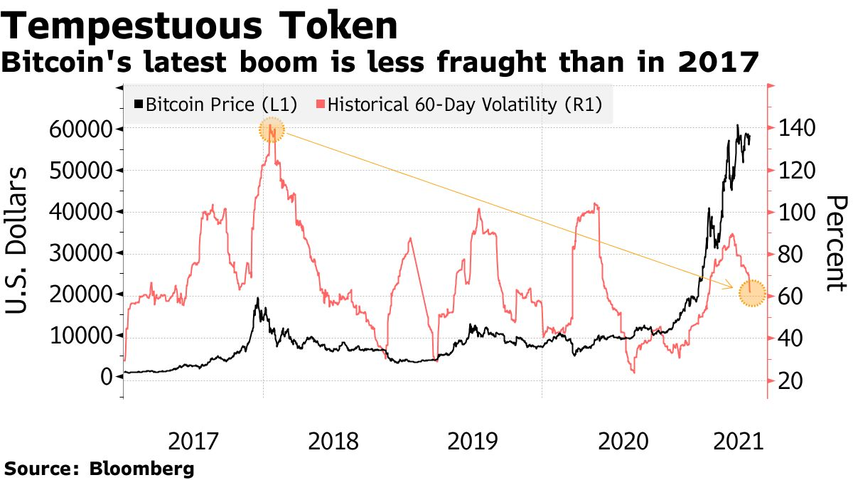 Bitcoin's latest boom is less fraught than in 2017