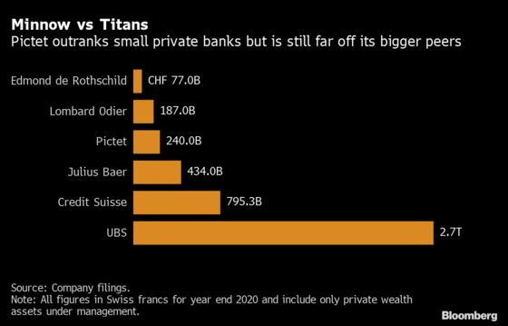Pictet's Asia Wealth Ambition Suffers Blow as a Dozen Depart