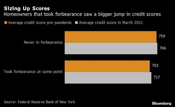 Credit Scores 'May Lose Some Power' After Covid, Fed Warns