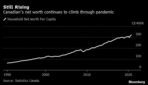 Property Boom Drives Pandemic Surge in Canada Household Wealth