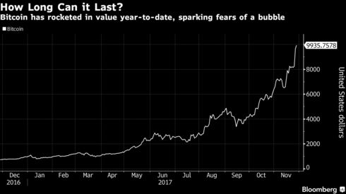 Vanguard founder jack bogle says avoid bitcoin like the plague bitcoin has no underlying rate of return said bogle 88 who started the first index fund in 1976 you know bonds have an interest coupon ccuart Image collections