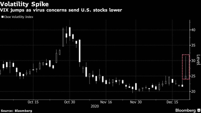 VIX jumps as virus concerns send U.S. stocks lower