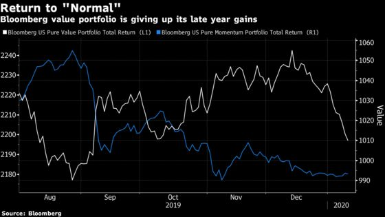 Hedge Funds That Bailed on Momentum Stocks Are Regretting It Now