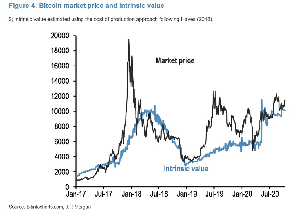 political betting bitcoin price