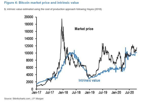 JPMorgan Strategists See 'Modest' Headwind for Bitcoin Price