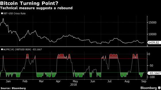 Novogratz Isn't the Only One Pointing to a Bitcoin Rebound