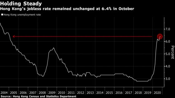 Hong Kong October Unemployment Holds at 15-Year High of 6.4%
