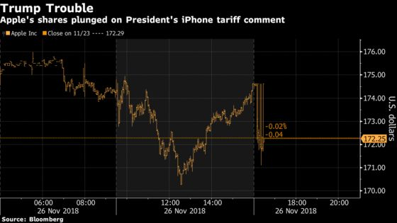 Apple Falls After Trump Suggests iPhones Could Get Hit by Tariffs