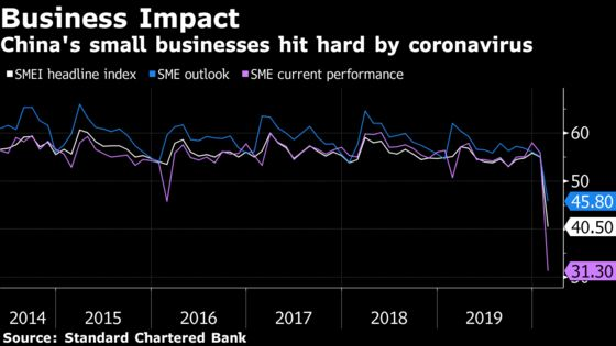 China Small Business Gauge Falls to Record Low on Virus Outbreak