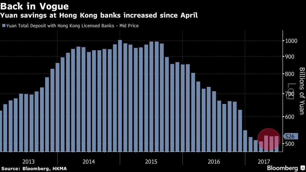 Even The Hong Kong Monetary Authority S Plan To Issue Extra Bills A Move That Would Drain Liquidity Is Unlikely Reverse Exchange Rate