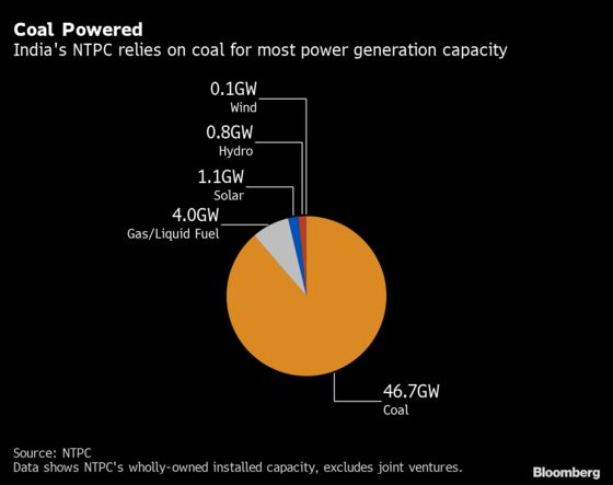 India's NTPC Plans Renewables IPO For Huge Green Push