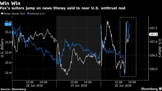 Disney Is Said to Near U.S. Nod on Fox in Blow to Comcast