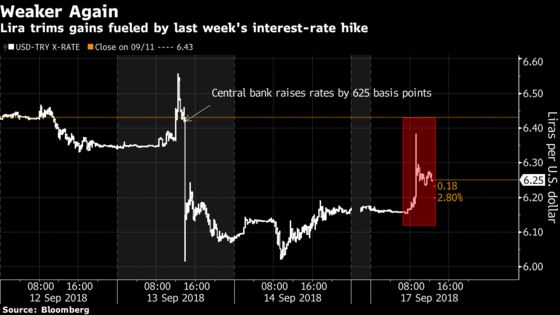 Turkish Lira Slides as Isbank Fallout Dilutes Rate-Hike Support