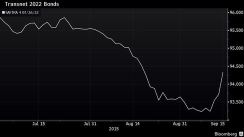 Transnet 2022 Bond yields since July 1